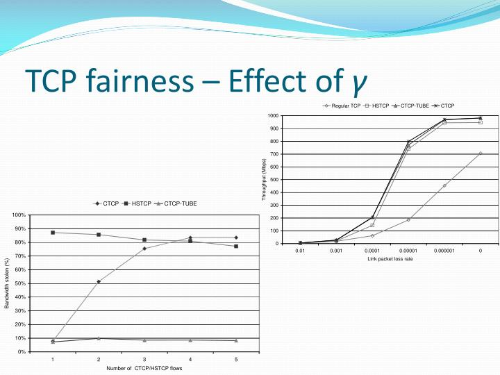 TCP fairness – Effect of