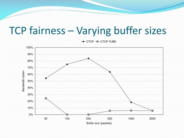 TCP fairness – Varying buffer sizes