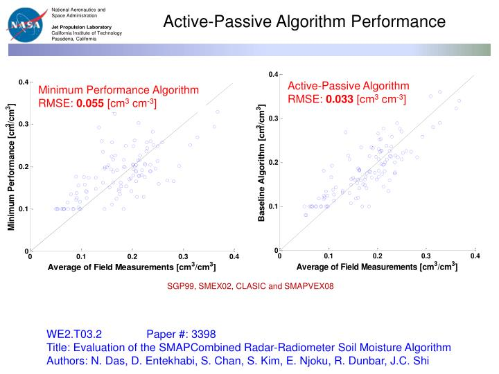 Active-Passive Algorithm Performance