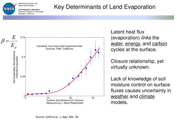Key Determinants of Land Evaporation