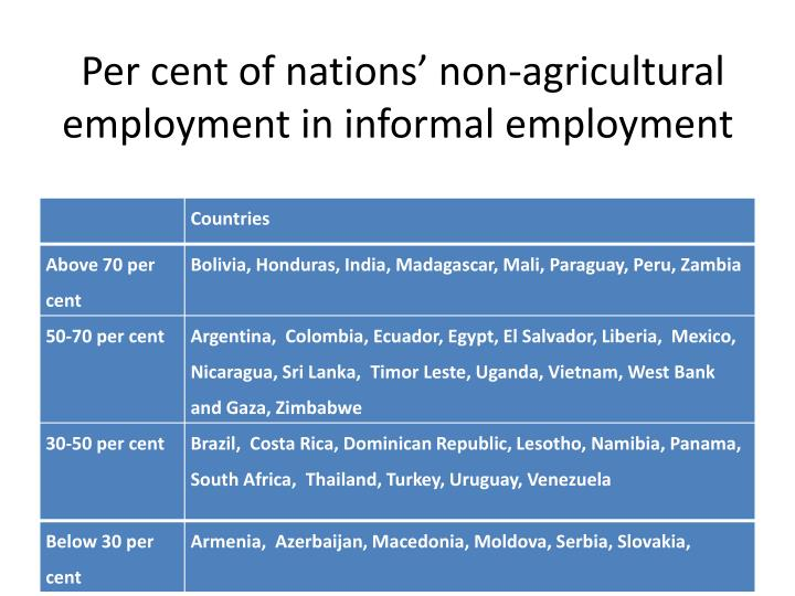 Per cent of nations' non-agricultural employment in informal employment