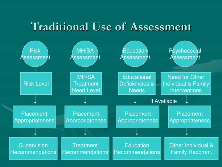 Traditional Use of Assessment