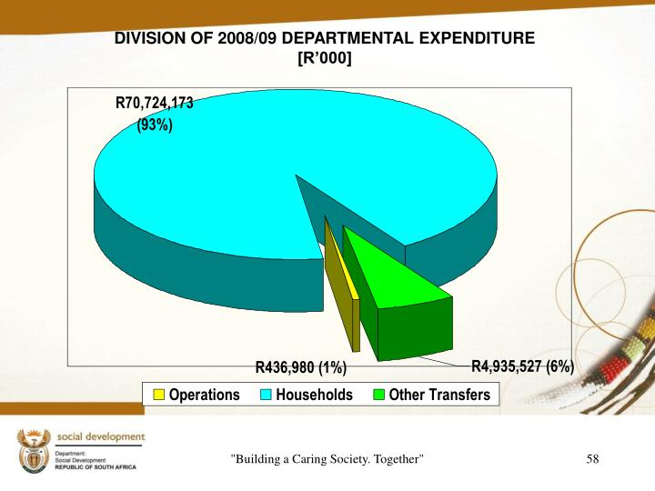 DIVISION OF 2008/09 DEPARTMENTAL EXPENDITURE