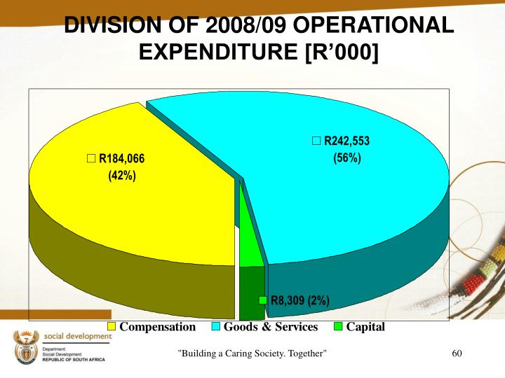 DIVISION OF 2008/09 OPERATIONAL EXPENDITURE [R'000]