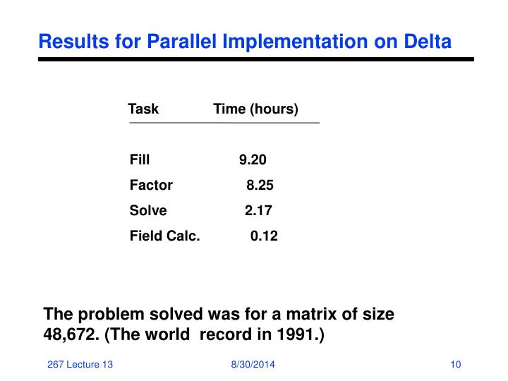 Results for Parallel Implementation on Delta