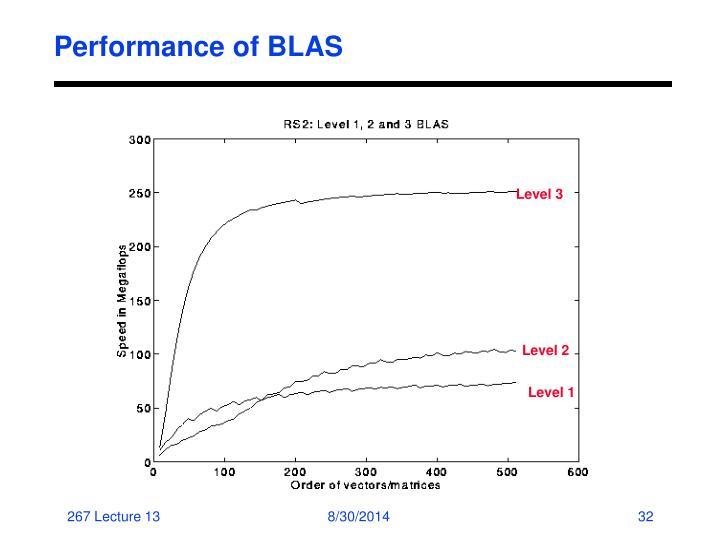 Performance of BLAS