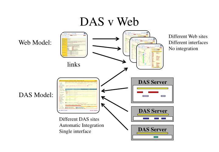 DAS Server