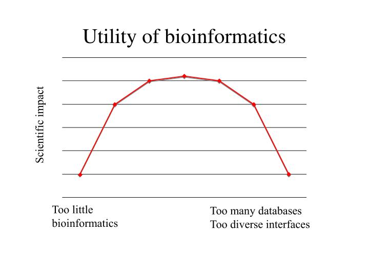 Utility of bioinformatics