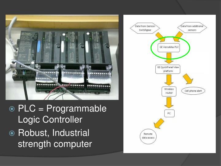 PLC = Programmable Logic Controller