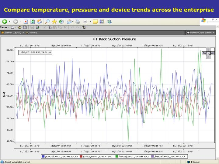 Compare temperature, pressure and device trends across the enterprise