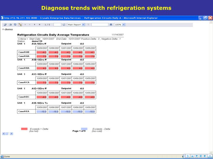 Diagnose trends with refrigeration systems