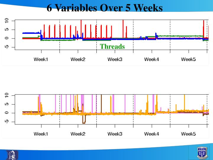 6 Variables Over 5 Weeks