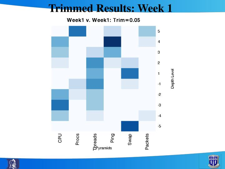 Trimmed Results: Week 1