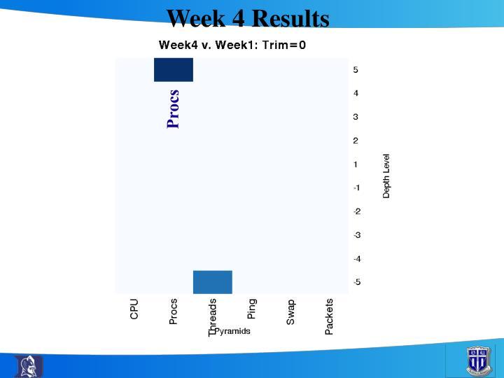 Week 4 Results