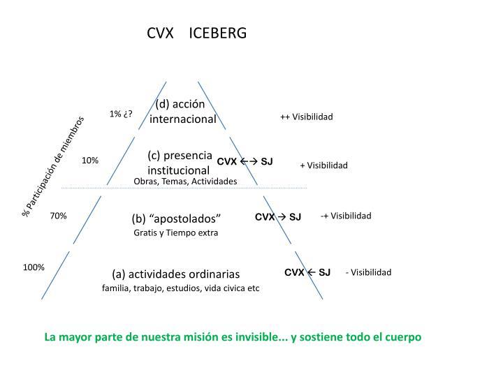 CVX    ICEBERG