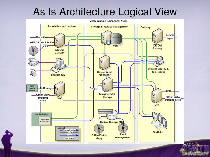 As Is Architecture Logical View