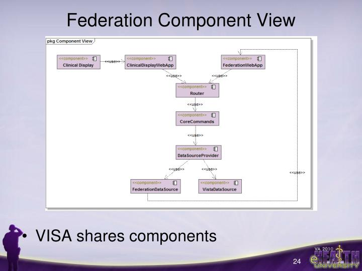 Federation Component View