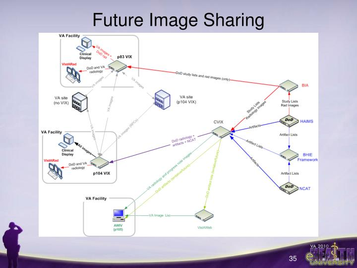 Future Image Sharing