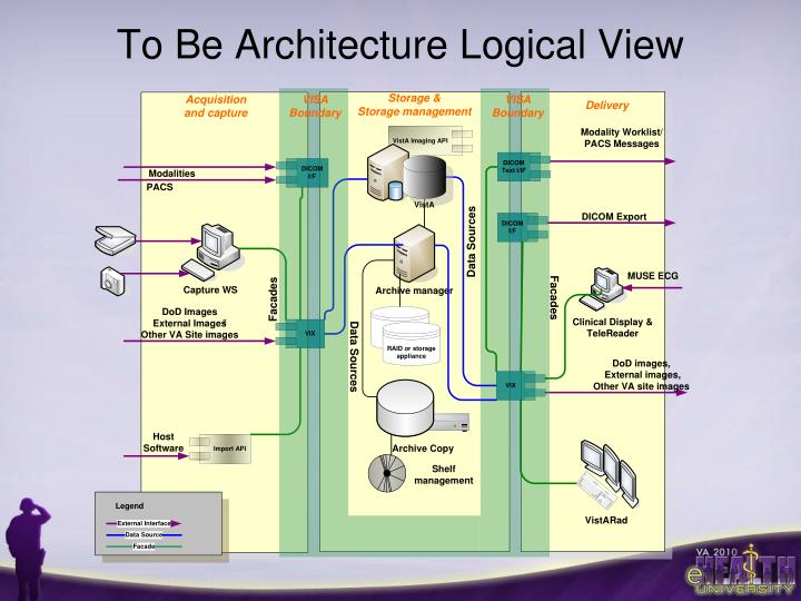 To Be Architecture Logical View