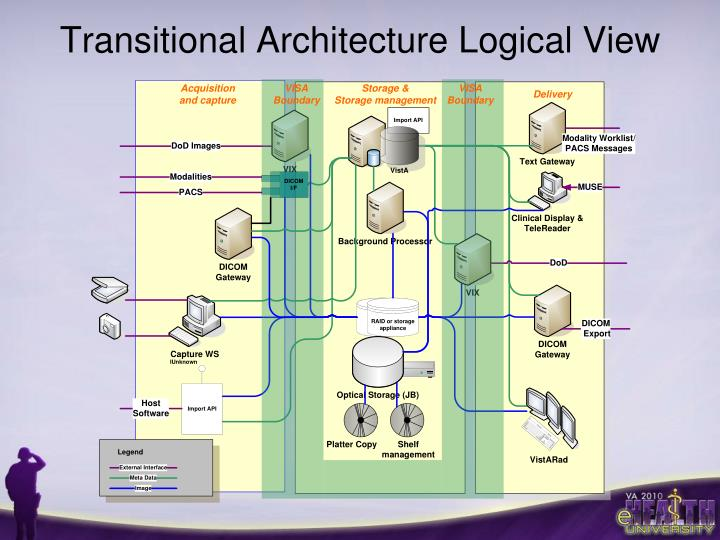 Transitional Architecture Logical View
