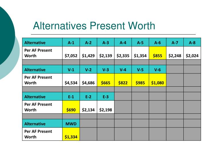 Alternatives Present Worth