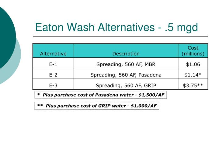 Eaton Wash Alternatives - .5 mgd
