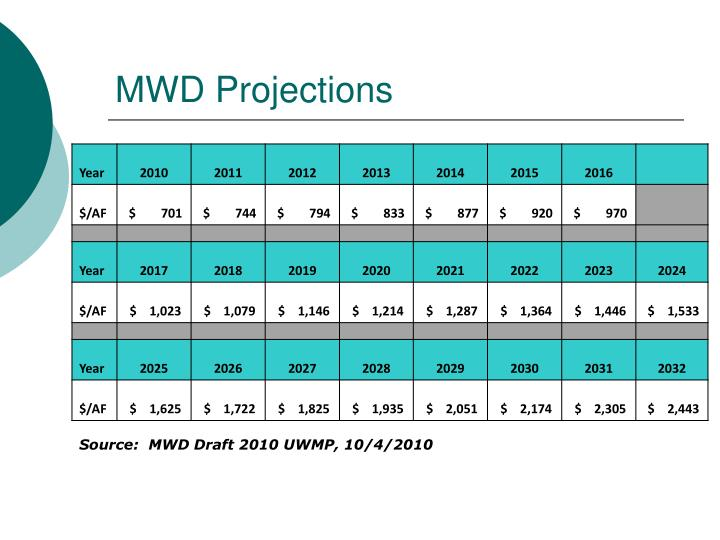 MWD Projections