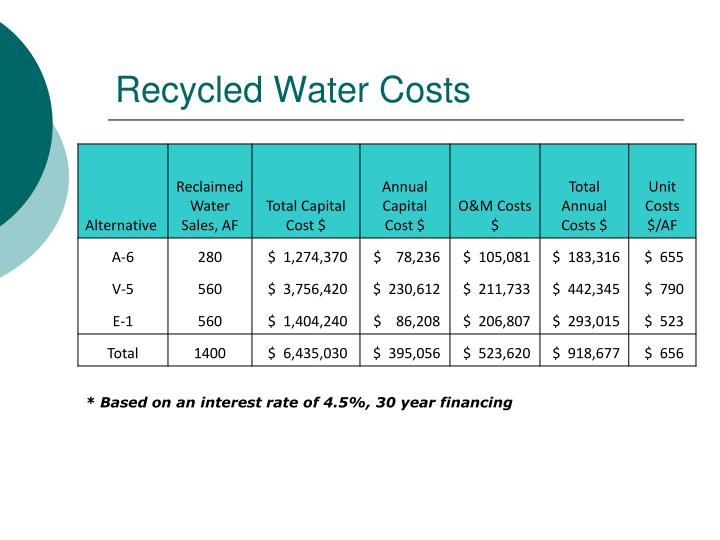 Recycled Water Costs