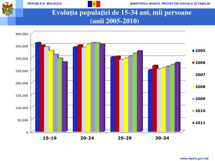 Evoluţia populaţiei de 15-34 ani, mii persoane