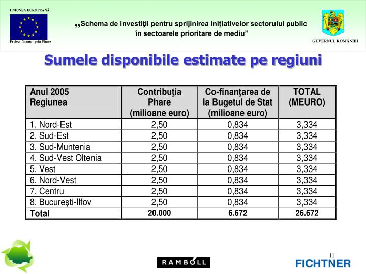 Sumele disponibile estimate pe regiuni