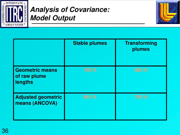 Analysis of Covariance: