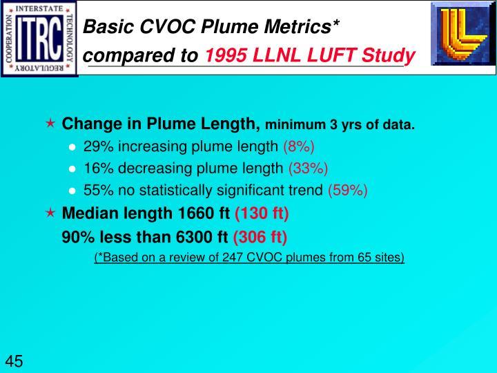 Basic CVOC Plume Metrics*