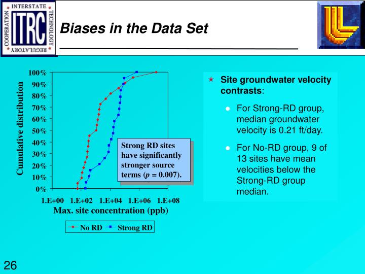 Biases in the Data Set
