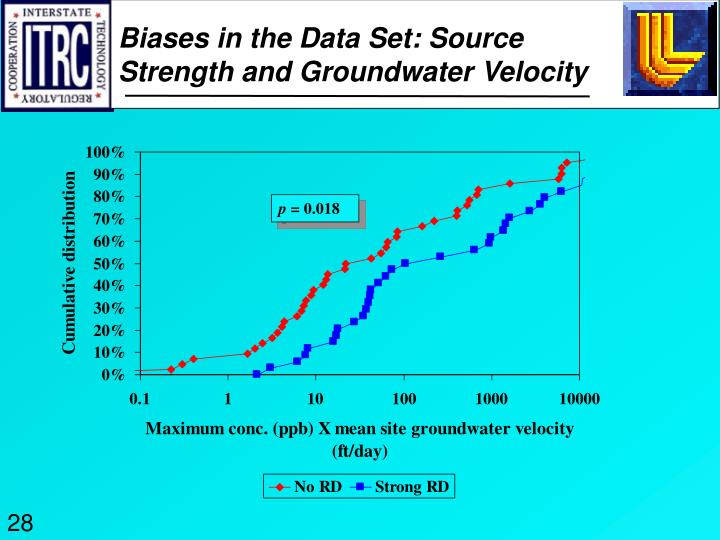 Biases in the Data Set: Source