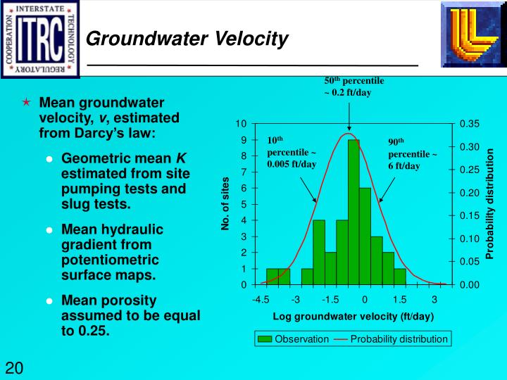 Groundwater Velocity