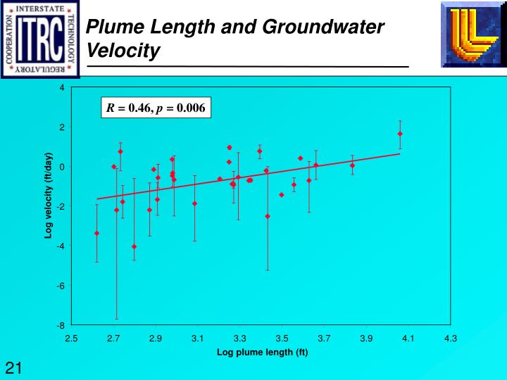 Plume Length and Groundwater