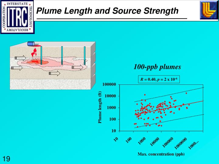 Plume Length and Source Strength