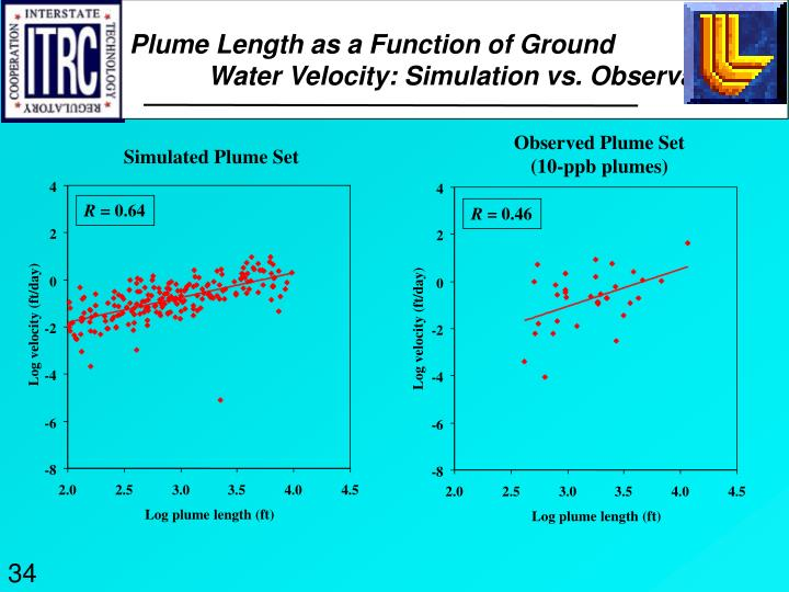 Plume Length as a Function of Ground 		Water Velocity: Simulation vs. Observation