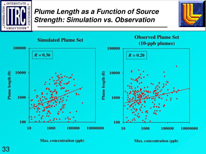 Plume Length as a Function of Source
