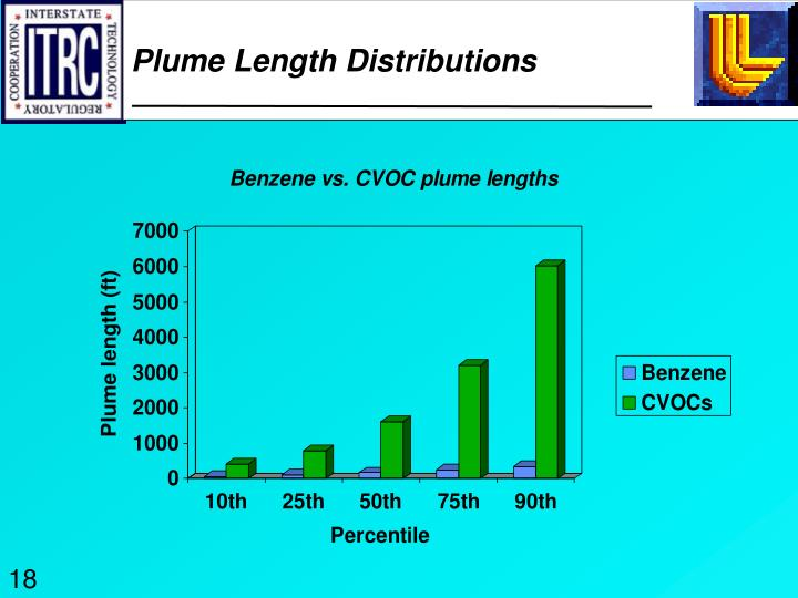 Plume Length Distributions
