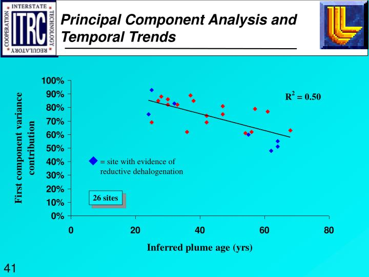 Principal Component Analysis and Temporal Trends