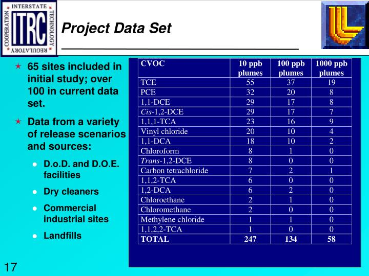 Project Data Set
