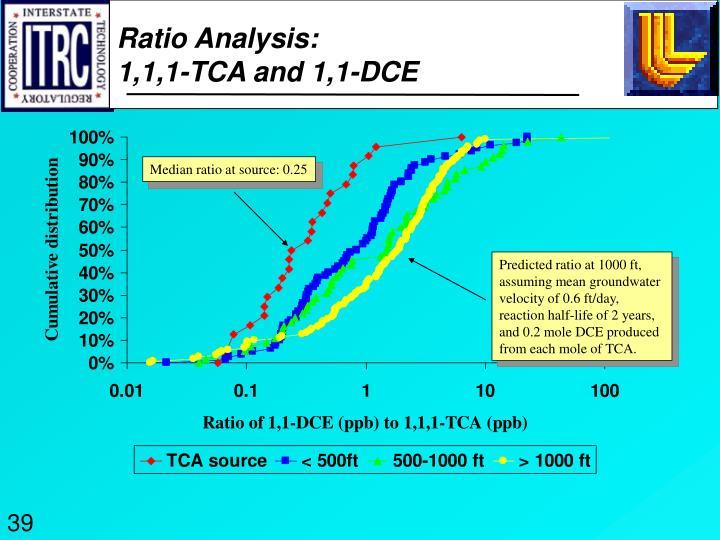 Ratio Analysis: