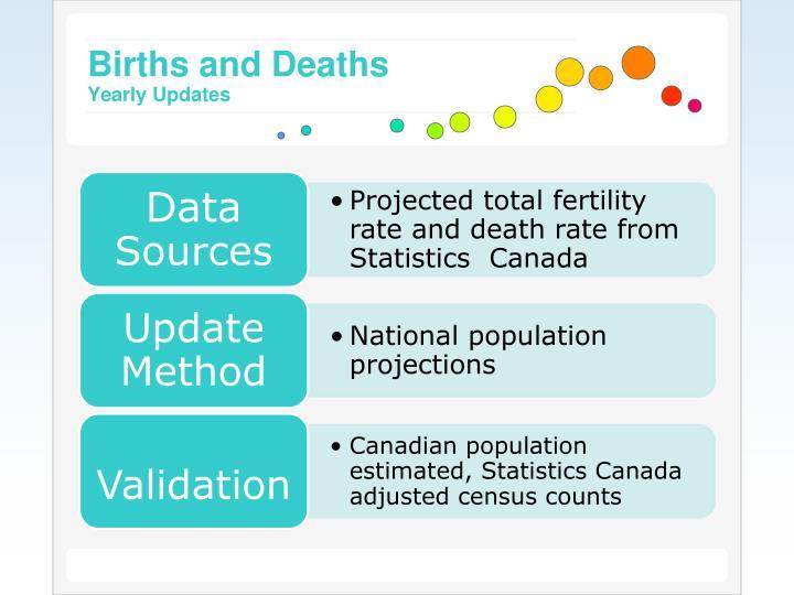 Births and Deaths