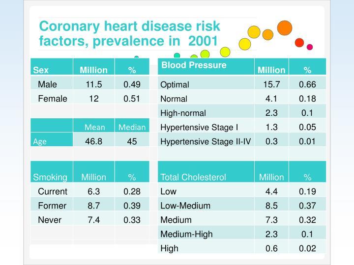 Coronary heart disease risk factors, prevalence in  2001