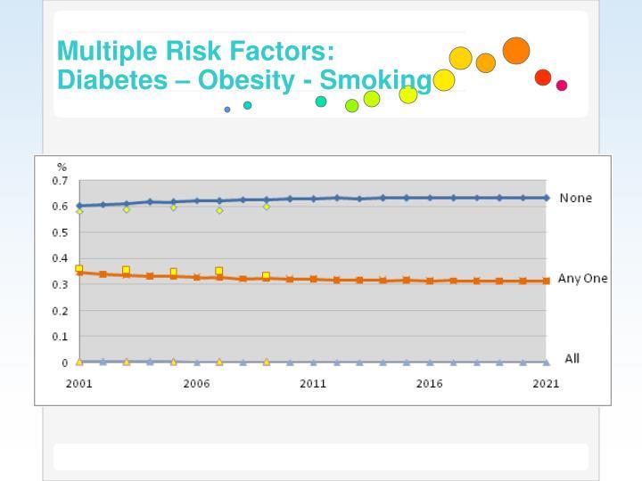 Multiple Risk Factors: Diabetes – Obesity - Smoking