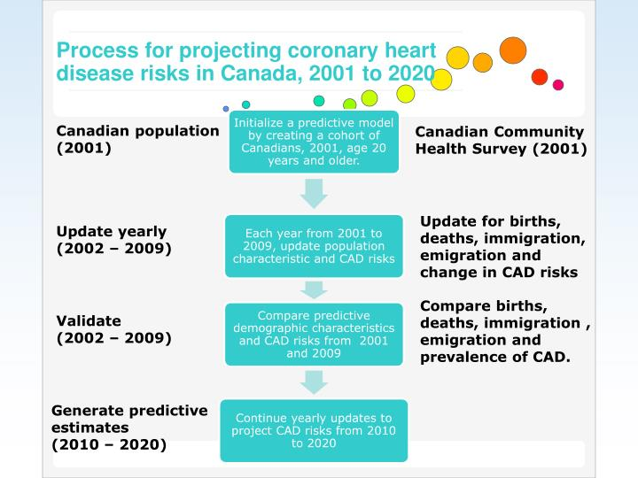 Process for projecting coronary heart disease risks in Canada, 2001 to 2020