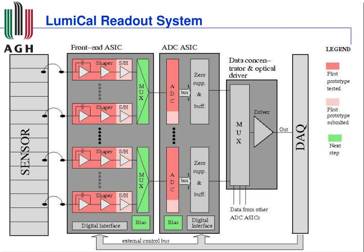 LumiCal Readout System