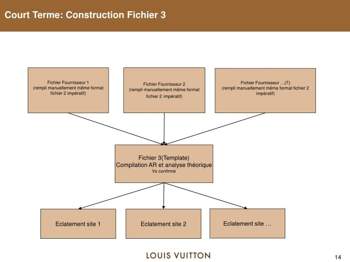 Court Terme: Construction Fichier 3