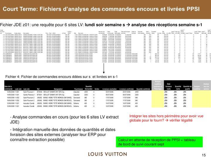 Court Terme: Fichiers d'analyse des commandes encours et livrées PPSI